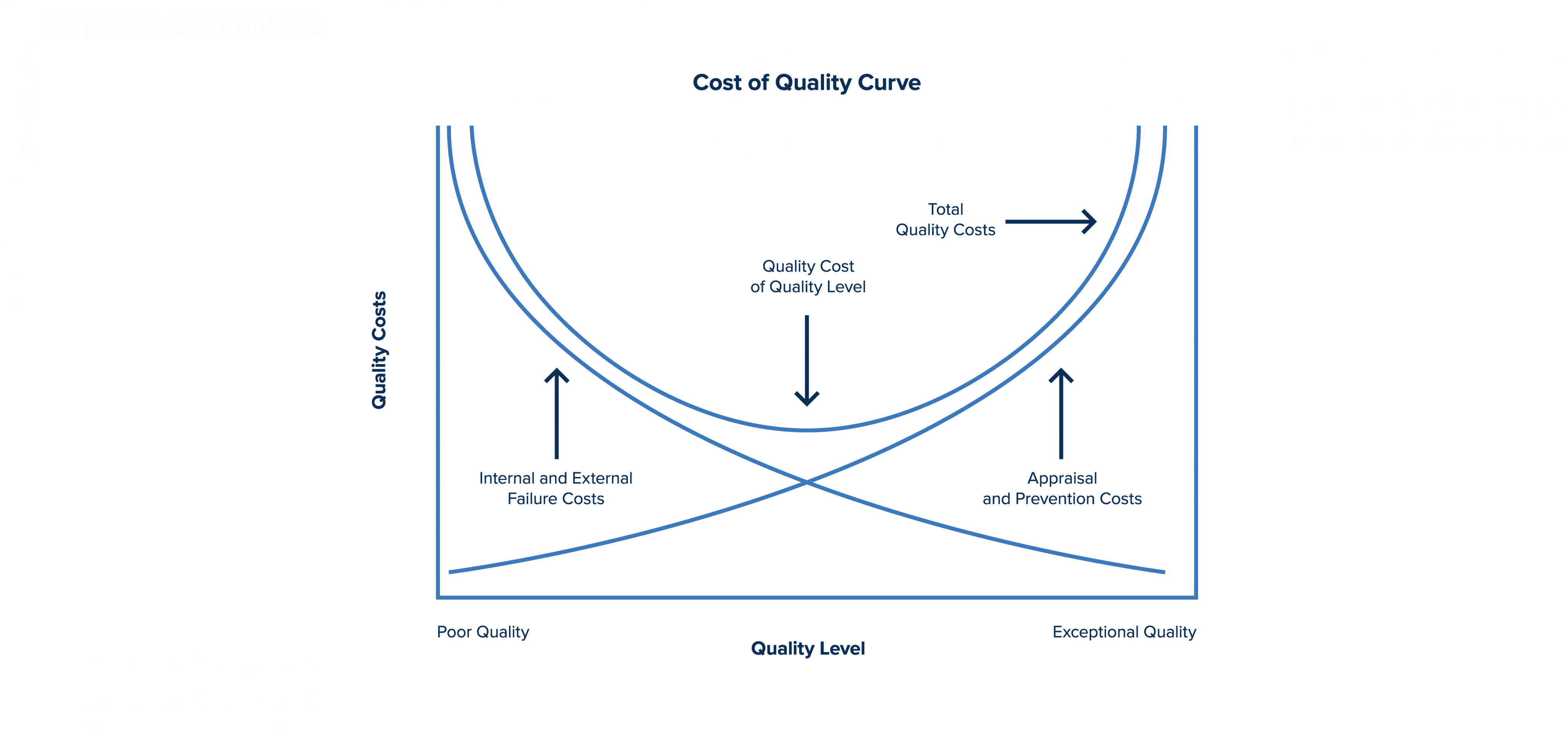 how to find an optimal point between quality level and quality costs