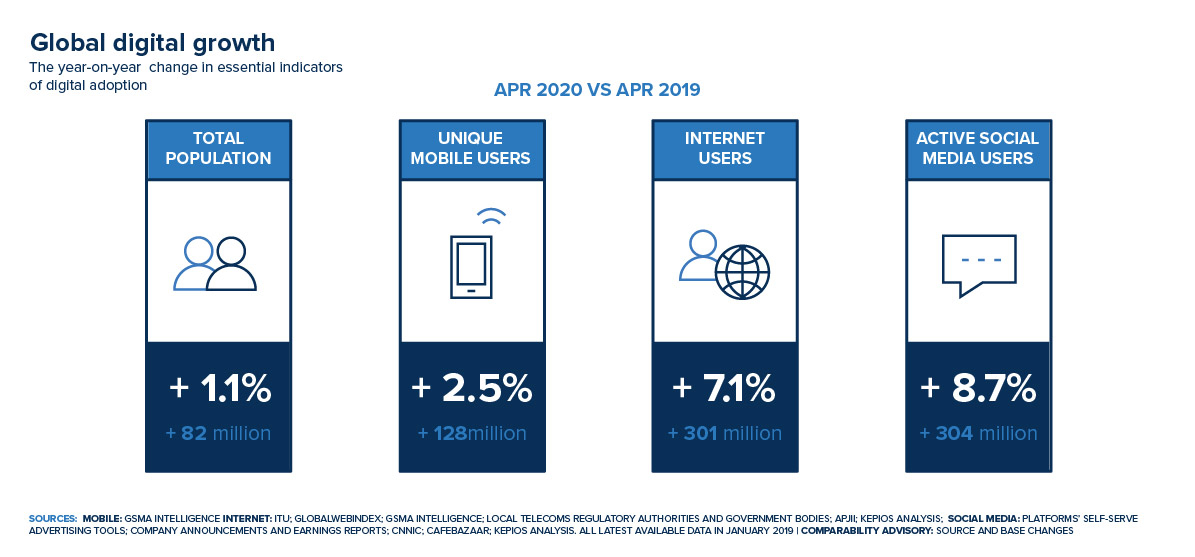 global digital growth 2020 vs 2019: unique mobile users, internet users, active social media users